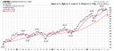 OAKMX 3 year chart