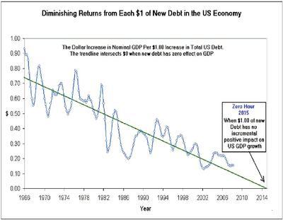 debt-contributionserendipitythumb2