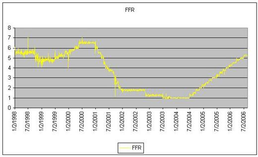 Fed Funds Rate 1998 to Present
