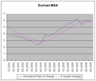 Durham MSA Rate of Housing Price Index Changes