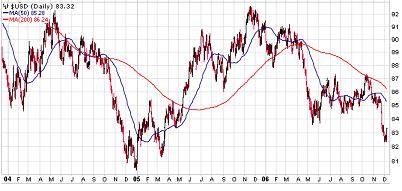 US Dollar - 3 Year Chart